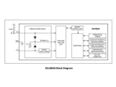 DS18B20 Block Diagram