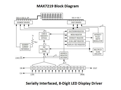 MAX7219 Block Diagram