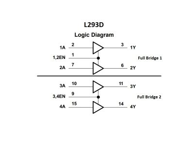 L293D Logic Diagram