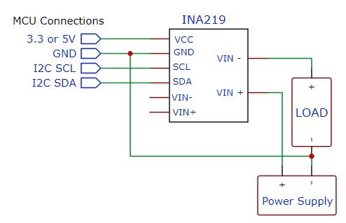 IN219B Block Diagram