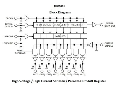 MIC5891 Block Diagram