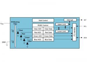 TCS34725 Block Diagram