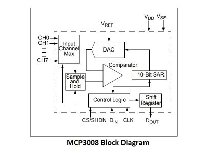 MCP3008 Logic Diagram