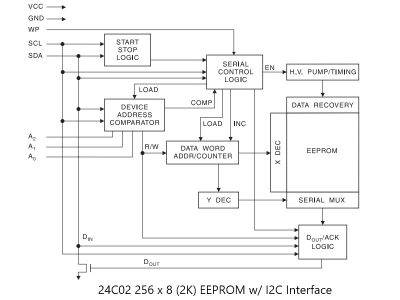 24C02 Block Diagram