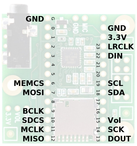 Teensy 3.x Audio Adapter - Pinout