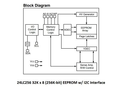 24LC256 Block Diagram
