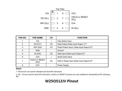 W25Q512JV Flash Memory Pinout