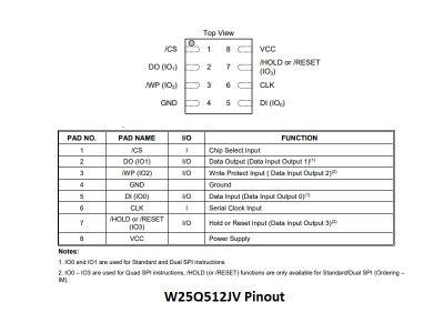 W25Q512JV Flash Memory Pinout