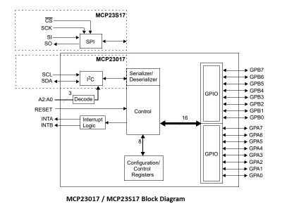 MCP23017 and MCP23S17 Block Diagram
