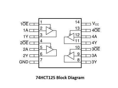 74HCT125 Block Diagram