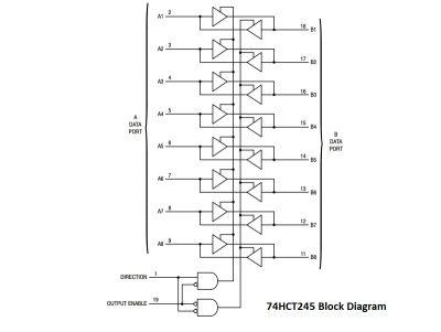 74HCT245 Block Diagram
